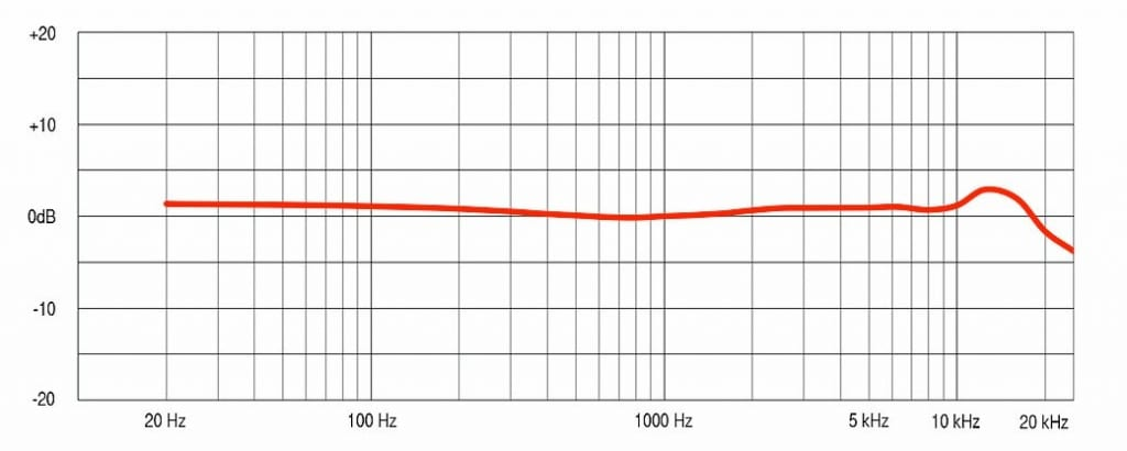 Mesanovic 2A Ribbon Microphone Frequency Response