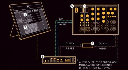 Bitwig, Bastl and Irrupt audio setup at NAMM