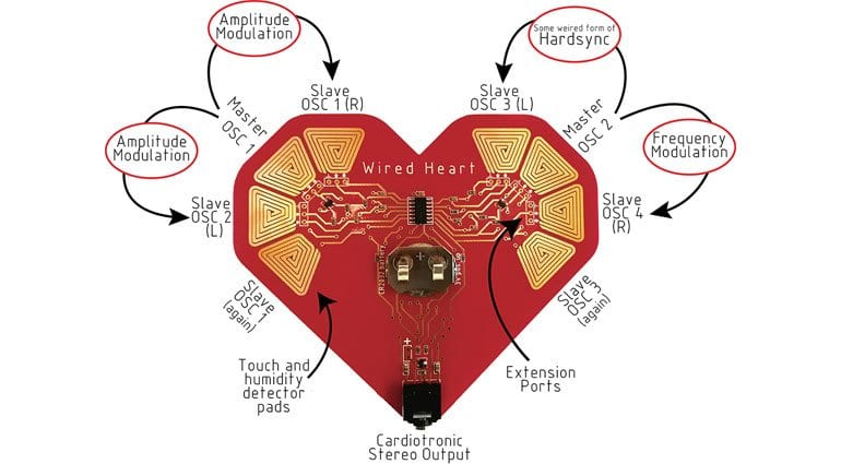 Tubbutec Wired Heart parameter diagram