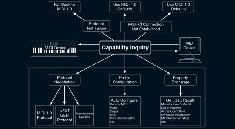 MIDI Capability Inquiry