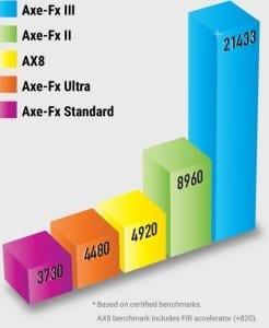 AxeFX III 3-Benchmarks