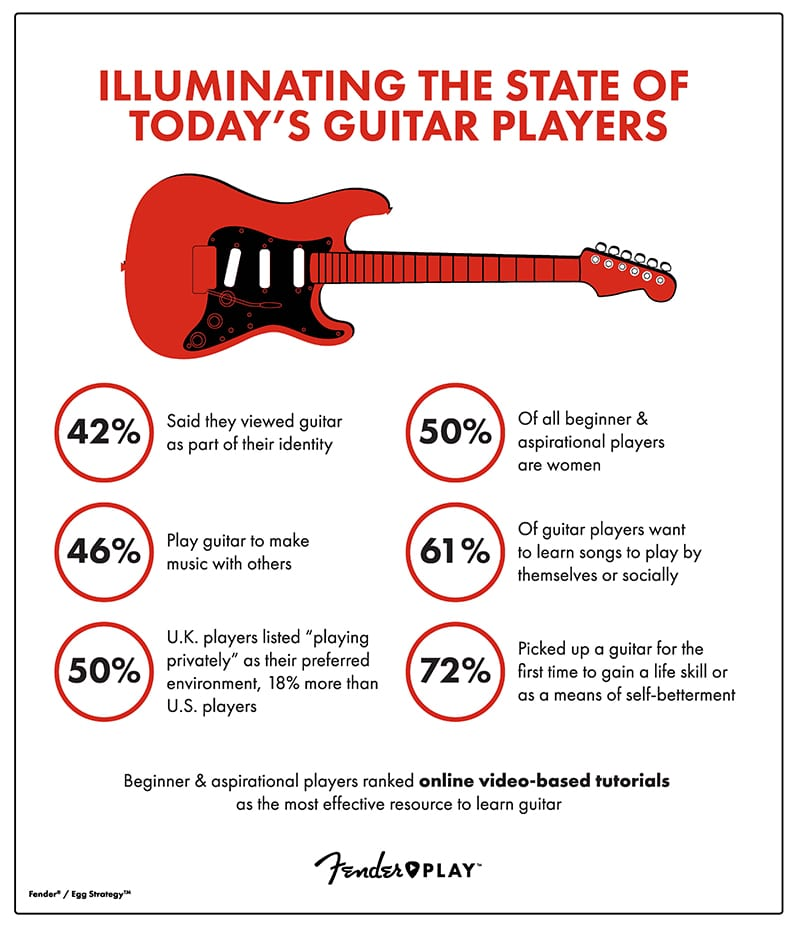 Fender Play Infographic 2018