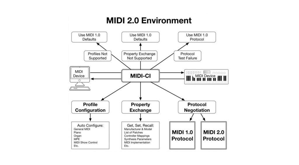 MIDI 2.0 Environment