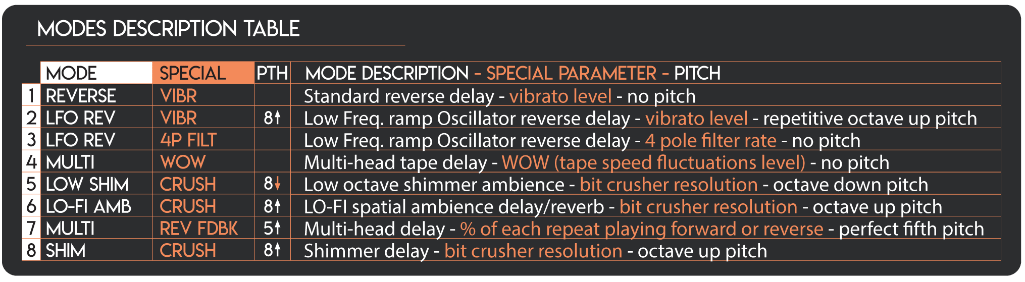 Mastro Valvola LEM Table Tape Delay Pedal