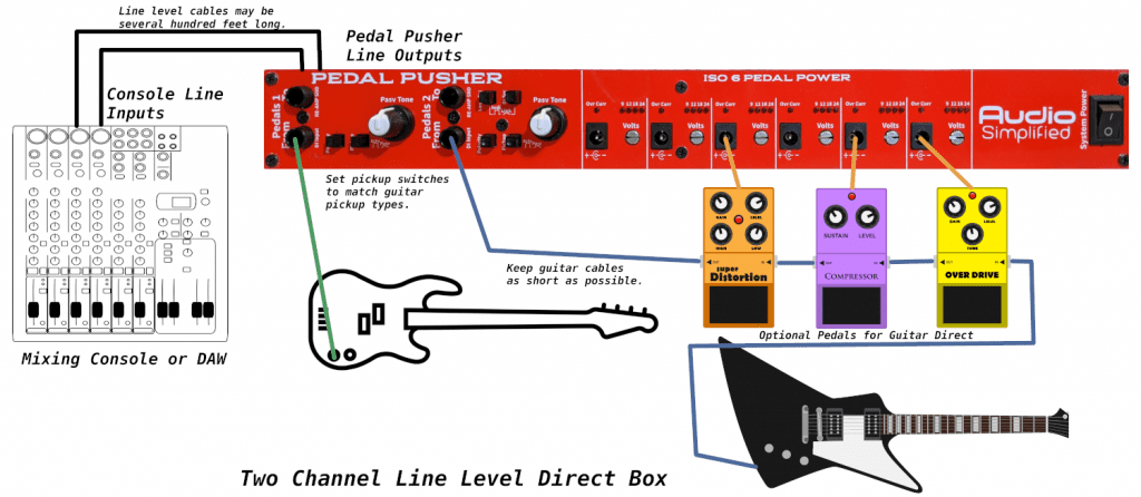 Pedal Pusher as two channel line level DI Box