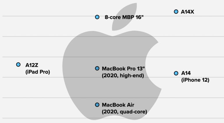 Apple A14X Geekbench results