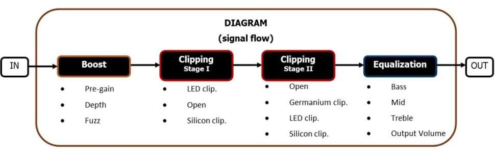 Tone Electronix Animalizzer signal flow