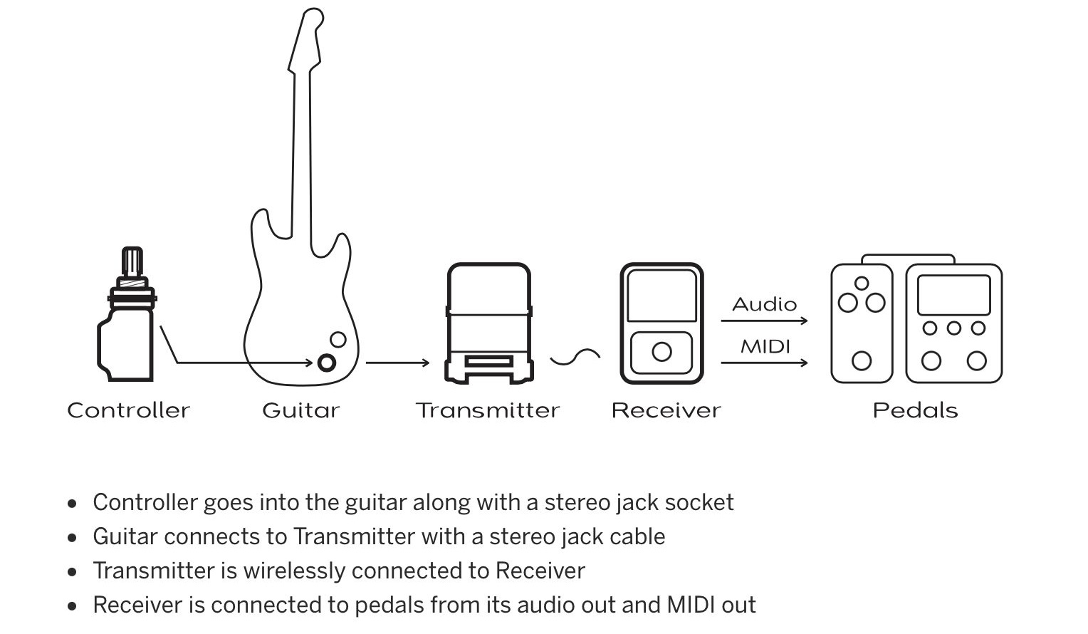 Noatronic goes wireless with MIDI control for your guitar